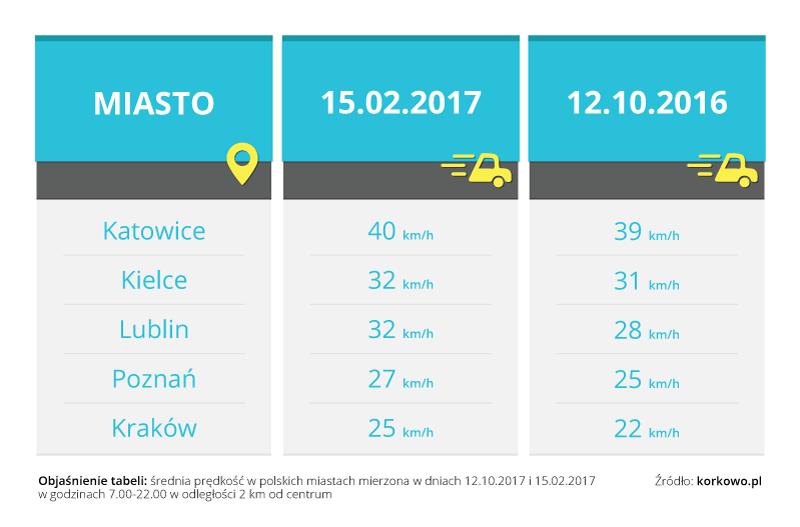 grafika1 Smog a sytuacja na polskich drogach