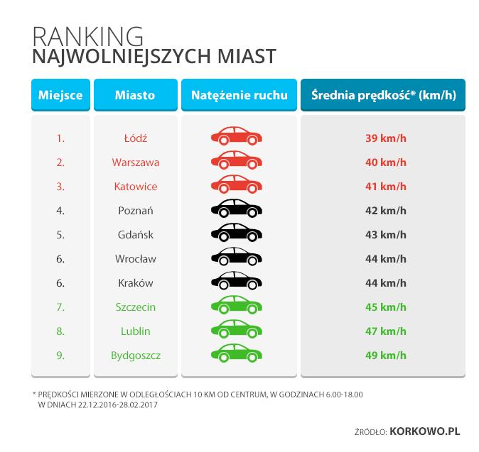 grafika3 Zimowe prędkości w polskich miastach - Łódź najwolniejsza