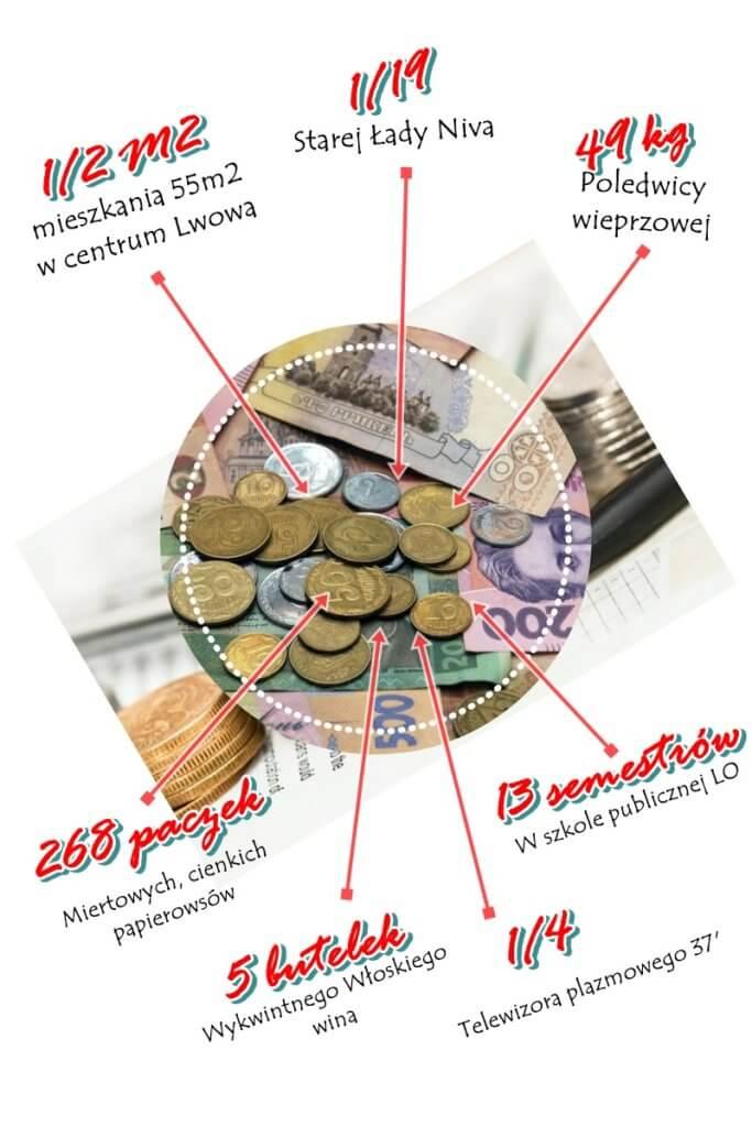"""życie-w-Lwowie-683x1024 Na czym polega """"moda na Polskę""""? Sprawdzamy co można kupić za miesięczną pensję na Ukrainie"""