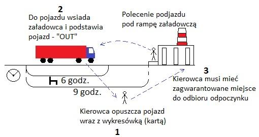 1-1 Odpoczynek w pojeździe w kontekście podjazdów pod rampy załadunkowe oraz należności dla kierowców z tytułu ryczałtów za nocleg