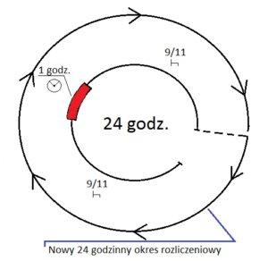 9-300x292 Rozporządzenie 561/2006 WE - różnice w czasie prowadzenia pojazdu na przykładzie Polski i Włoch