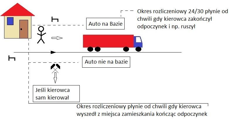 """Zdj.2 Dojazd do pojazdu i powrót z pojazdu jako """"inna praca"""", a nie odpoczynek"""